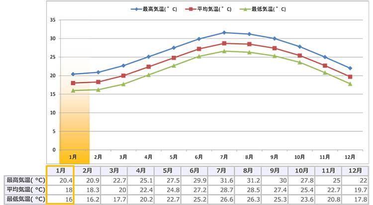 宮古島の1月の平均気温